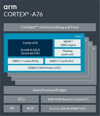 Cortex-A76