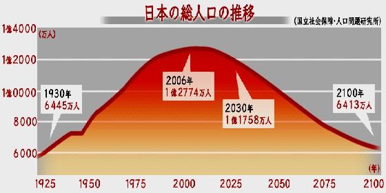 【悲報】日本の人口、過去最大の前年から27万人減