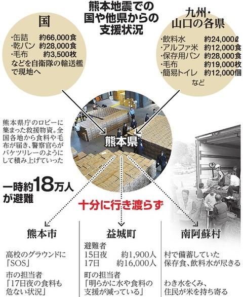避難所で食糧不足なのに市役所に90万食が山積み…? 熊本役所「ニーズがわからない」
