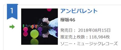 【欅坂46】『アンビバレント』2日目「118984枚」の売上!巻き返しきたな!