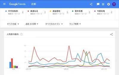 【欅坂46】主なイベントと一般層の反応を調べてみた【Google Trends】