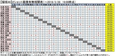 欅坂46一期生、二期生を含めた現在の相関図がこちら【欅って、書けない?】 | 欅坂 日向坂46のメディアサイト(仮)