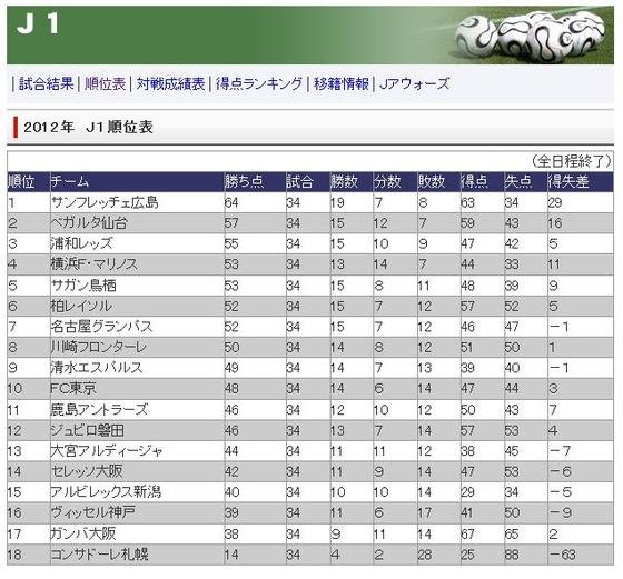 Jリーグ】伝説の2012年の順位表…...