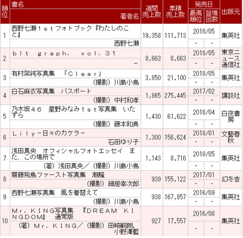 【乃木坂46】8位 齋藤飛鳥939冊、9位 西野七瀬938冊 =今週の写真集ランキング