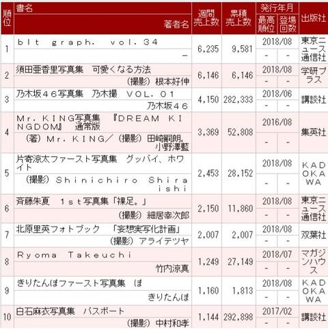 【乃木坂46】『乃木撮』 28万部超え!白石麻衣『パスポート』 30万部まであと約8,000部!