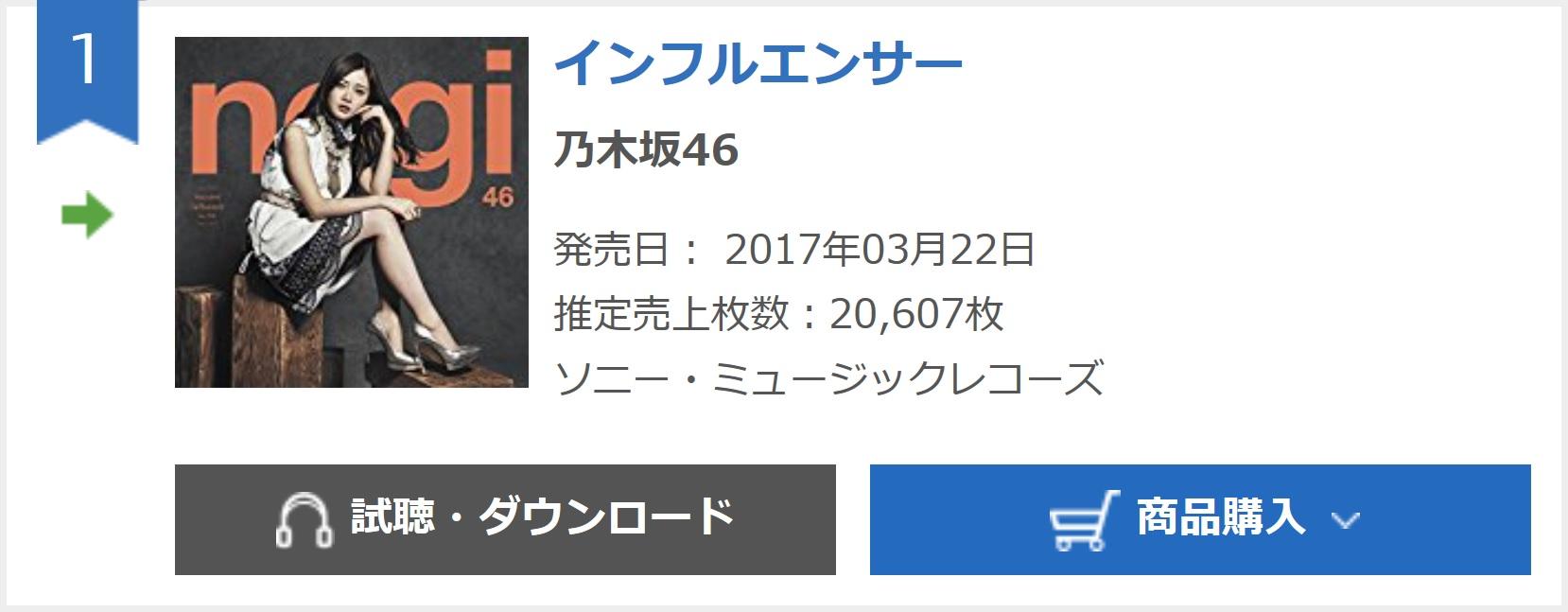 乃木坂46『インフルエンサー』4日目20,607枚 計847,233枚
