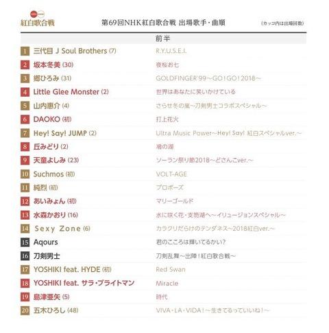 【速報】紅白の歌唱順番が発表!乃木坂は…