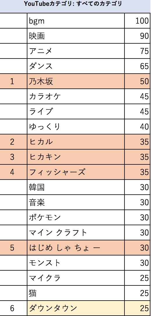 【乃木坂46】2017年YouTubeで「最も検索された有名人」ランキング第1位乃木坂46
