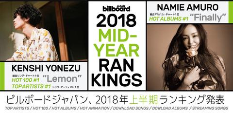 ビルボード2018上半期アーティスト別ランキング、4位 欅坂46、6位 乃木坂46、7位 AKB48