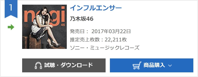 乃木坂46『インフルエンサー』3日目22,211枚 計826,626枚