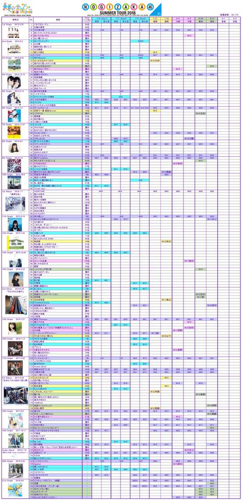 【乃木坂46】『2018全国ツアー』愛知までに披露した楽曲一覧がこちら!