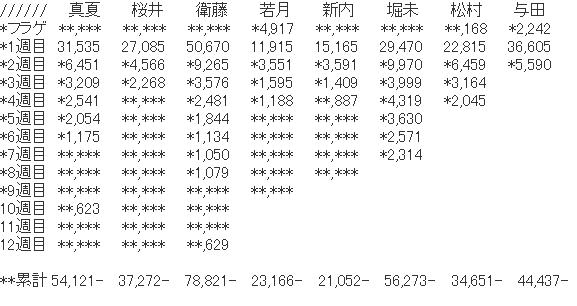 【乃木坂46】堀ちゃん写真集が真夏さんの売上超えた件