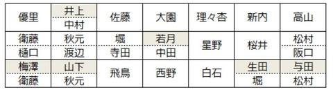 【乃木坂46】ベストヒット歌謡祭のフォーメーション表
