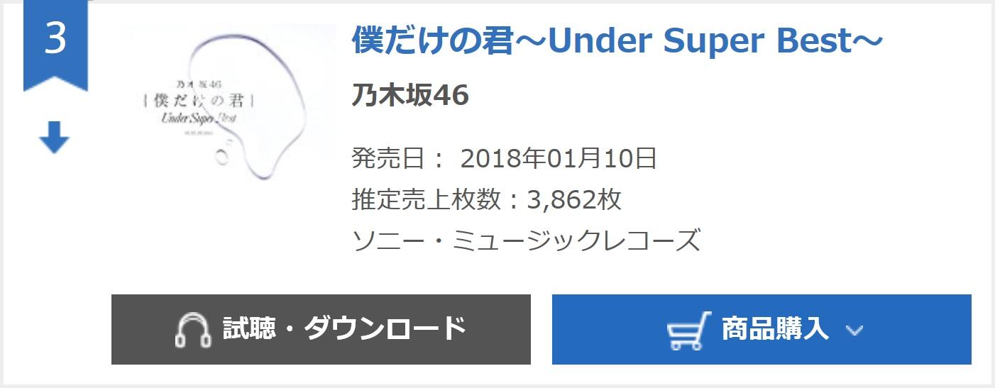 【乃木坂46】アンダーアルバム6日目3,862枚