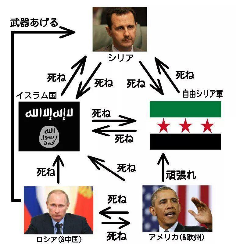 【相関図】よくわかるシリア内戦
