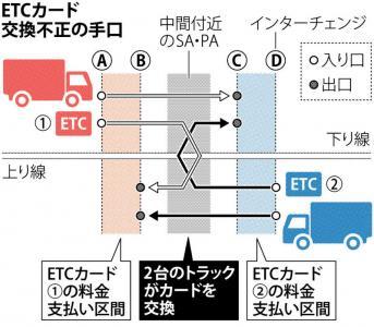 【画像】福岡の運送会社がやってた「SAでETCカード交換」キセルが最強だと話題に