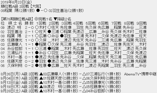 【順位戦A級】羽生善治九段が稲葉陽八段に勝ち、ともに2勝1敗に