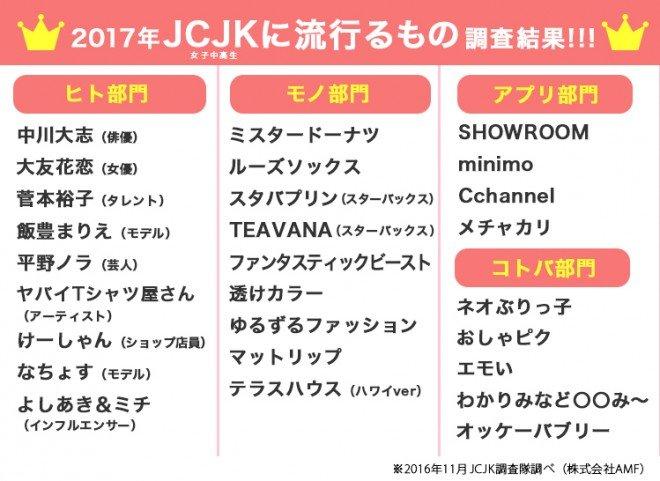 【悲報】椎木里佳さん、2017年JCJKに流行るもの予測を尽く外していた