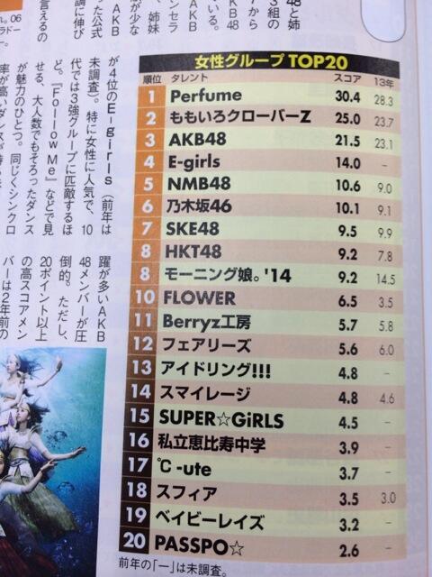 最新日経タレントランキングでAKBがももクロ&Perfumeに負け3位!個人部門では大島優子1位!