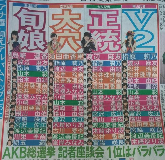 日刊スポーツのAKB48選抜総選挙予想で一位に「大穴」須田亜香里が浮上!「さすがにない」「ぱるる1位よりも、だーすー1位の方が現実味がある」などの声