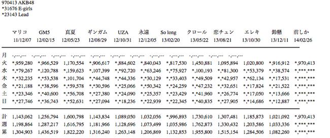 【速報】前しか向かねえ 初日 97万413枚!!!!!!
