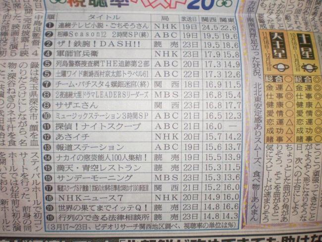 【速報】大島優子卒業時のMステSP視聴率判明!関東12.3 関西16.5%だってよ