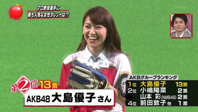 ガッキー抑え大島優子が2位!プロ野球選手からの人気タレントランキングに選出