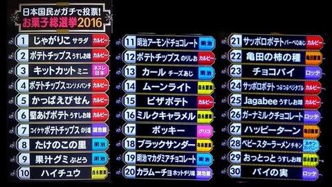 日本国民がガチで投票!お菓子総選挙2016!1万人が選ぶ!本当に好きなお菓子1位はこれだ!
