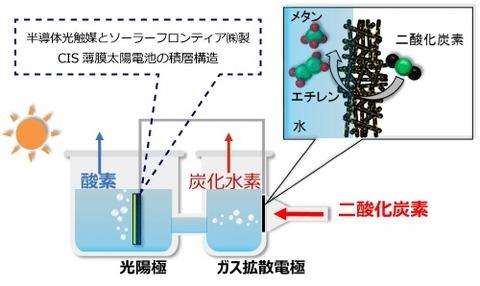 人工光合成でメタン生成する新技術を開発!変換効率は植物と同じ0.71%