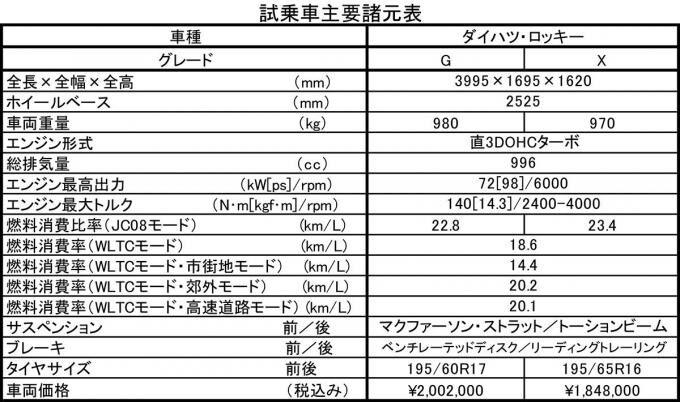 ダイハツロッキー&トヨタライズ試乗記