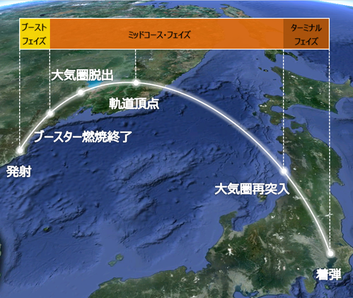 THAADが準中距離弾道ミサイル(MRBM)迎撃実験に成功
