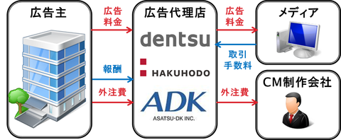 koukoku_business_model