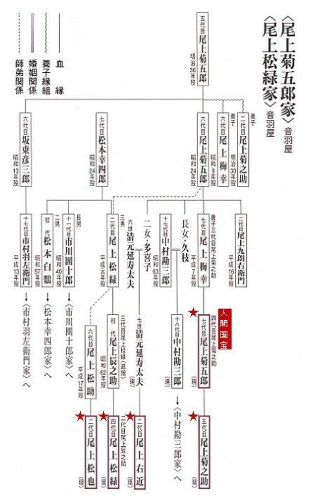 尾上松也家系図