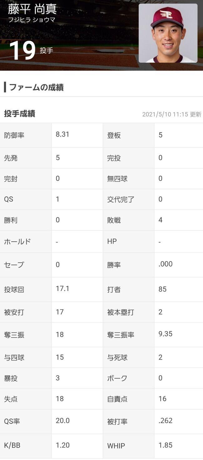 藤平尚真、防御率8.31(17.1イニング)