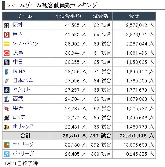 【9/21終了時】12球団1試合平均観客動員数ランキング