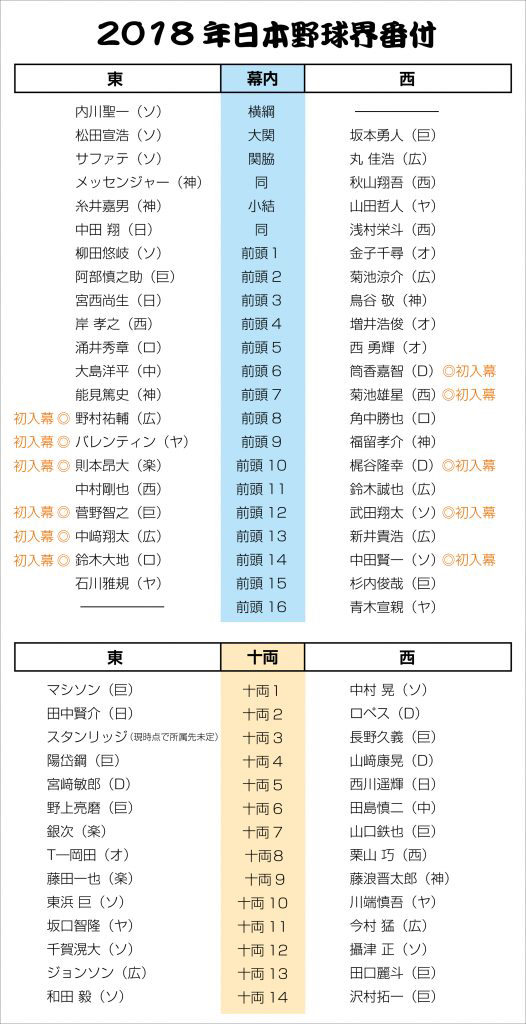 18年「日本野球界番付」決まる 10年ぶりの日本人横綱は内川聖一に!