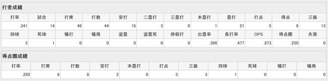 太田賢吾(22).341(44-15)1本5打点 出塁率.396 OPS.873