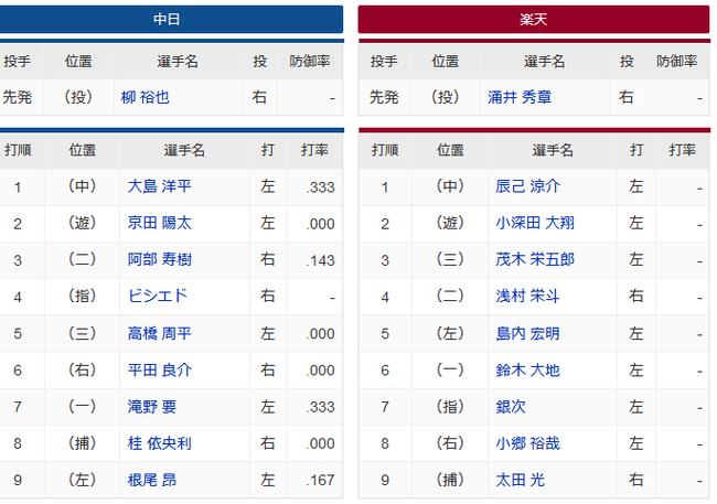 【中日対楽天オープン戦】9(左)根尾