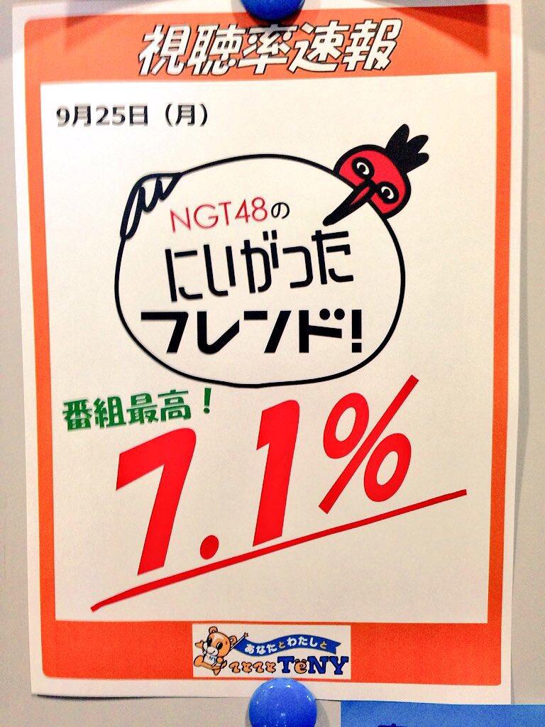 【朗報】NGT48冠番組が驚異の視聴率7.1%キタ━━━━(゚∀゚)━━━━!!