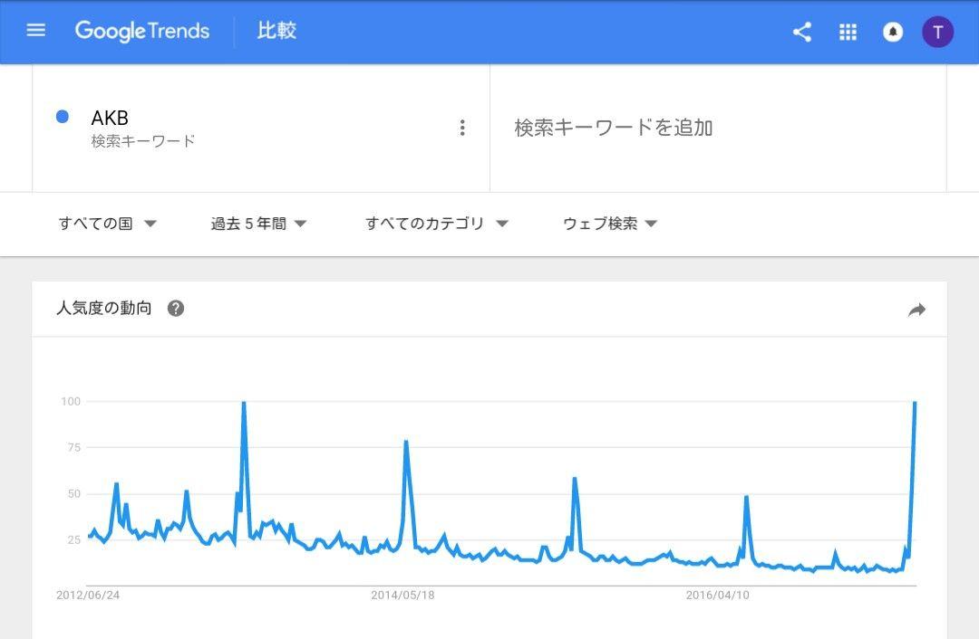 【サンジャポ】テリー伊藤「須藤の結婚宣言で総選挙が話題になった。ファンがアイドルに見返りを求めるな」←反論できる?