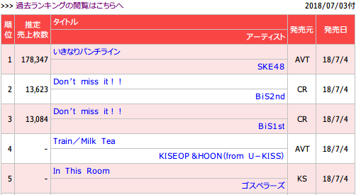 【速報】SKE48「いきなりパンチライン」初日売上きたぁあああああああああ