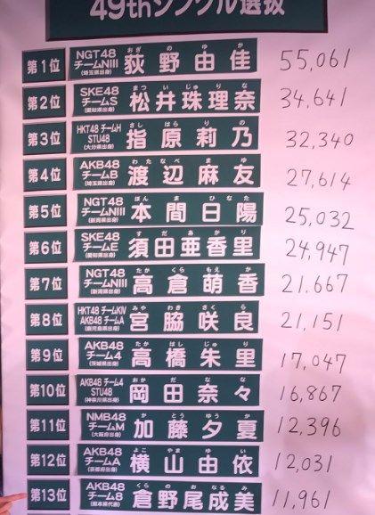 【AKB総選挙2017】速報結果 全順位&票数まとめ