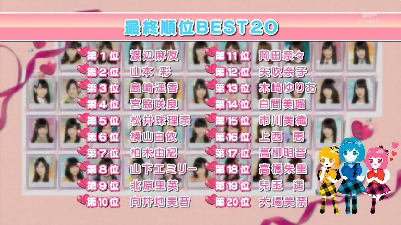 AKB48恋工場の結果発表キタ━━━━(゚∀゚)━━━━!!【ネットの反応】