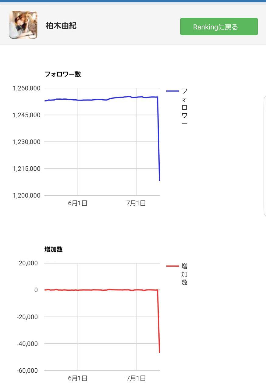 【悲報】柏木由紀さんのTwitterフォロワー数が