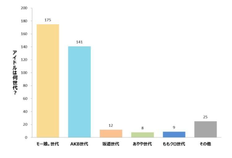 【調査】 新社会人に聞く、アイドルで言うと何世代? モー娘。47.3% AKB 38.1% 坂道 3.2% ももクロ 2.2%