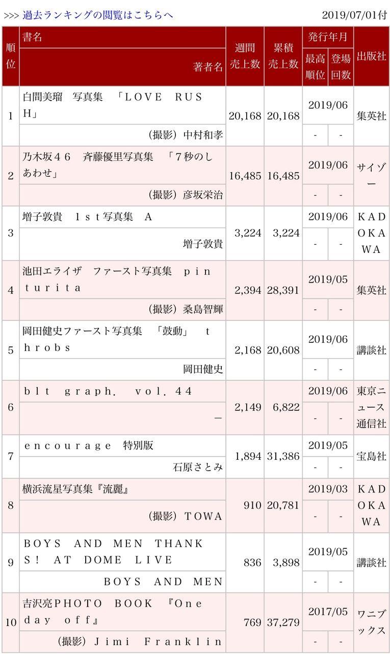 【朗報】白間美瑠 写真集「LOVE RUSH」売上が凄いwwwwwww