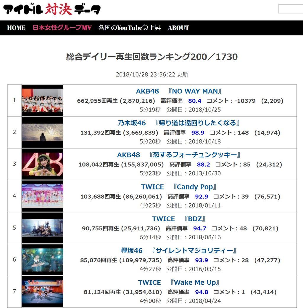 【悲報】AKB新曲『NO WAY MAN』のMV動画コメント数が激減