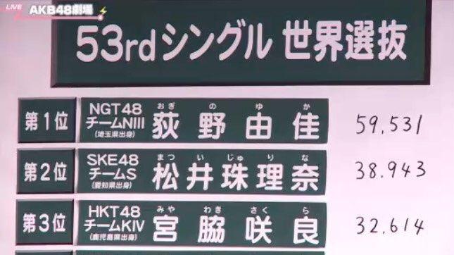 【AKB48総選挙速報2018】NGT48本スレ実況の様子。荻野由佳が59531票で1位を獲得!