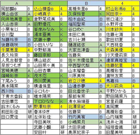 AKB48組閣後のチーム別の序列wwwwwwwwwwwwww