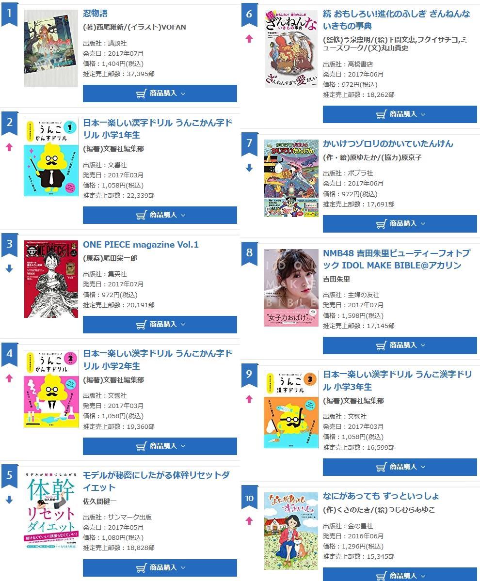 【NMB48】Youtuber吉田朱里のフォトブックの売上キタ━━━━(゚∀゚)━━━━!!
